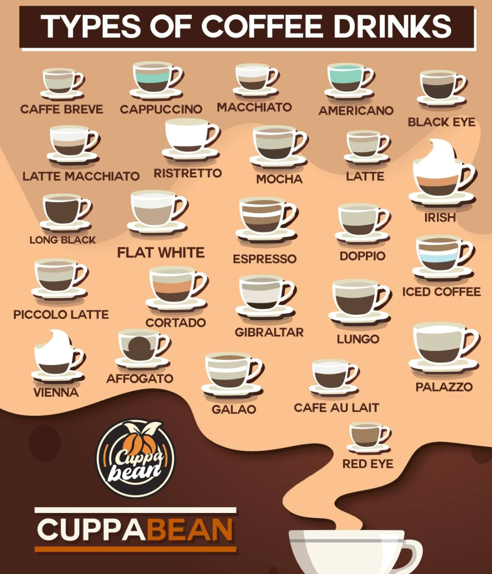 coffee drink types explained